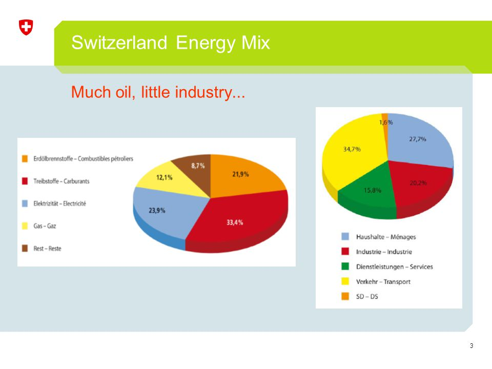 3 Switzerland Energy Mix Much oil, little industry...