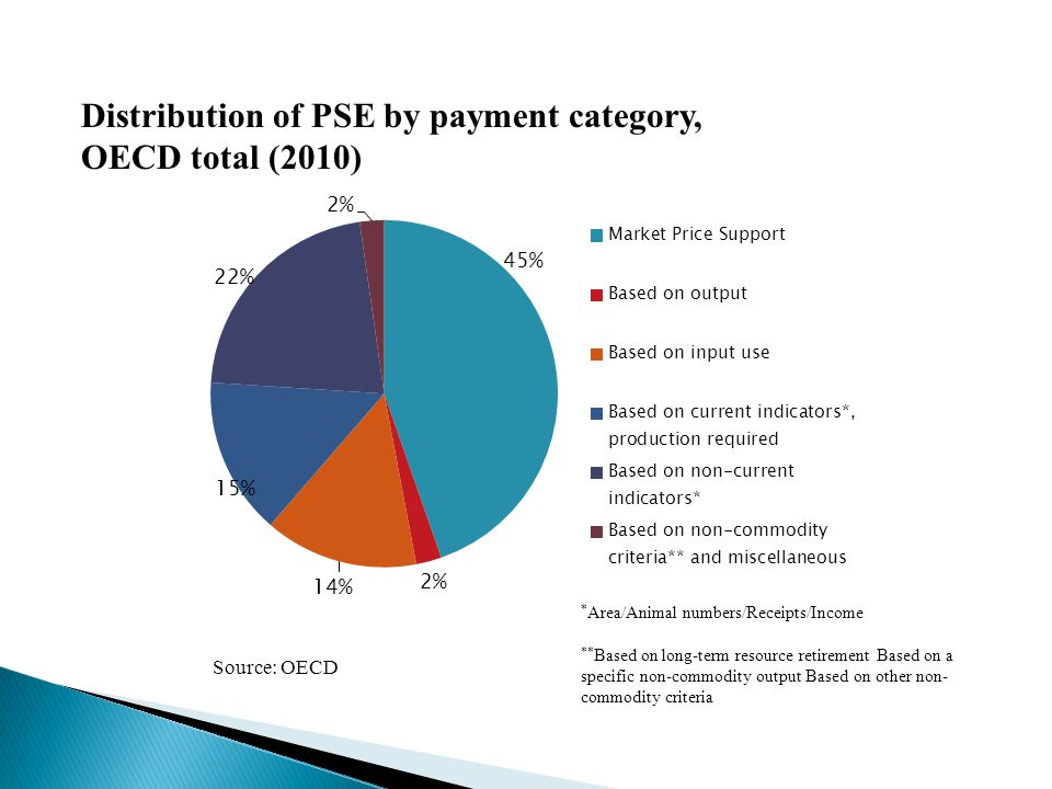 Distribution of PSE by payment category, OECD total (2010) Source: OECD * Area/Animal numbers/Receipts/Income ** Based on long-term resource retirement Based on a specific non-commodity output Based on other non- commodity criteria