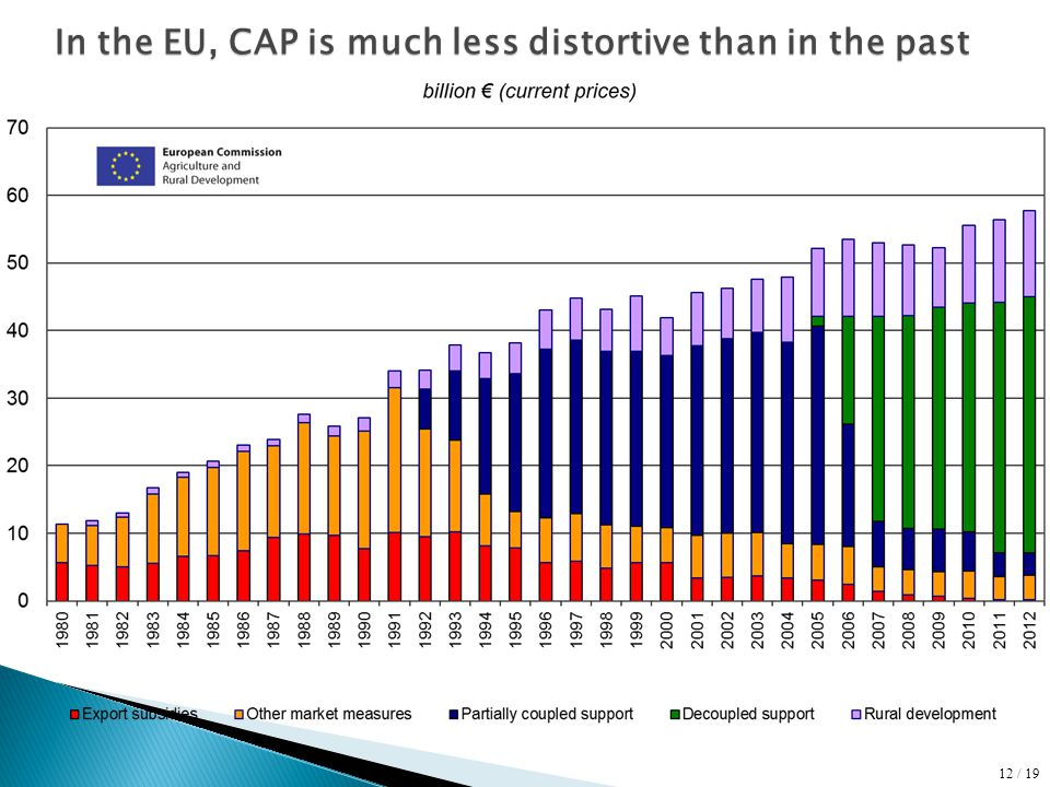 In the EU, CAP is much less distortive than in the past 12 / 19