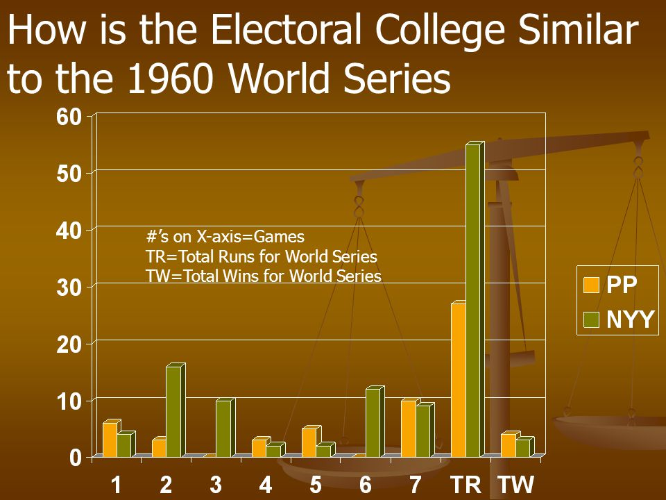 How is the Electoral College Similar to the 1960 World Series #s on X-axis=Games TR=Total Runs for World Series TW=Total Wins for World Series