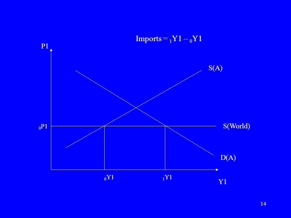 14 P1 Y1 S(A) S(World) D(A) 0 P1 0 Y1 1 Y1 Imports = 1 Y1 – 0 Y1