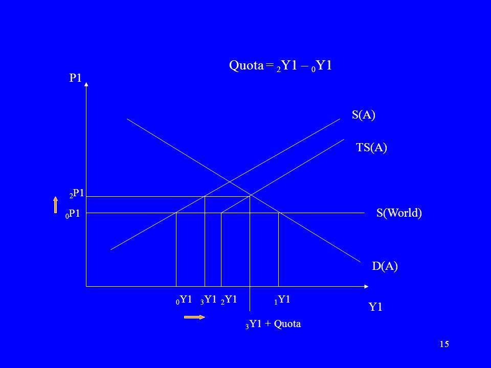 15 P1 Y1 S(A) S(World) D(A) 0 P1 0 Y1 1 Y1 Quota = 2 Y1 – 0 Y1 2 Y1 TS(A) 2 P1 3 Y1 3 Y1 + Quota