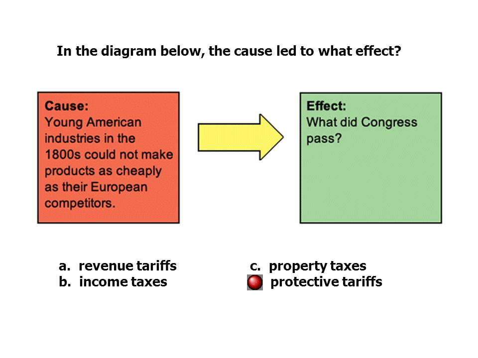 In the diagram below, the cause led to what effect? a. revenue tariffsc. property taxes b. income taxesd. protective tariffs