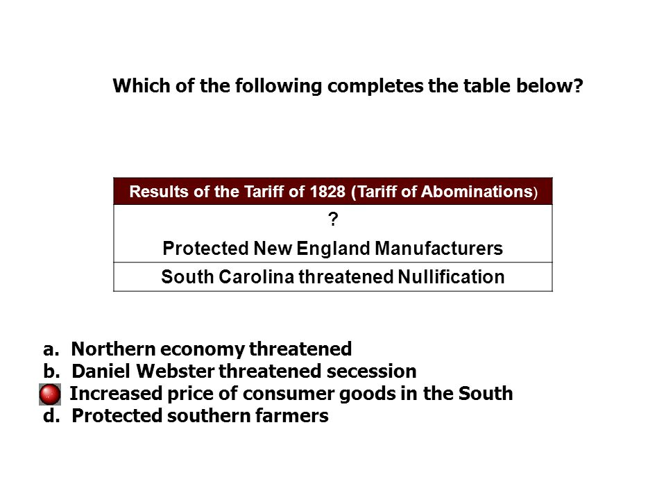 Results of the Tariff of 1828 (Tariff of Abominations ) .