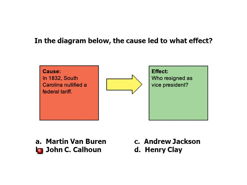 In the diagram below, the cause led to what effect.