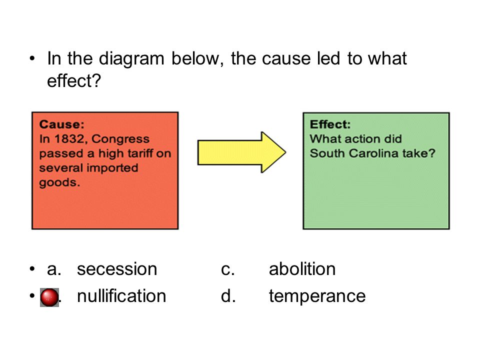 In the diagram below, the cause led to what effect? a.secessionc.abolition b.nullificationd.temperance