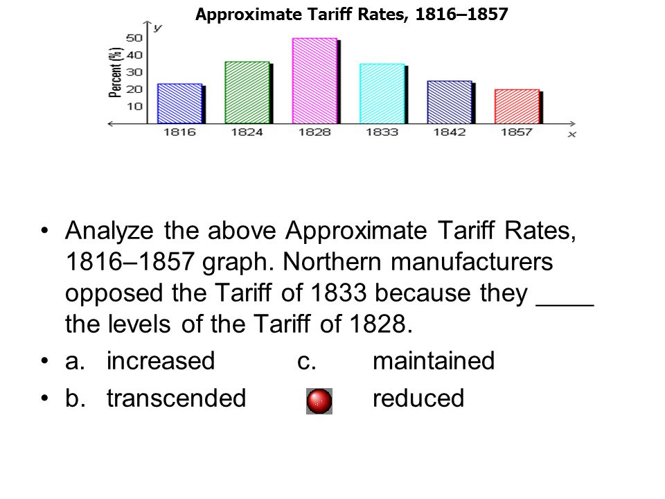 Analyze the above Approximate Tariff Rates, 1816–1857 graph.