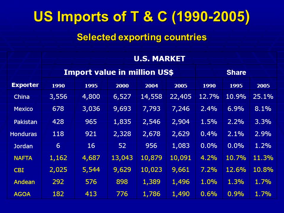 US Imports of T & C (1990-2005 ) Selected exporting countries U.S.