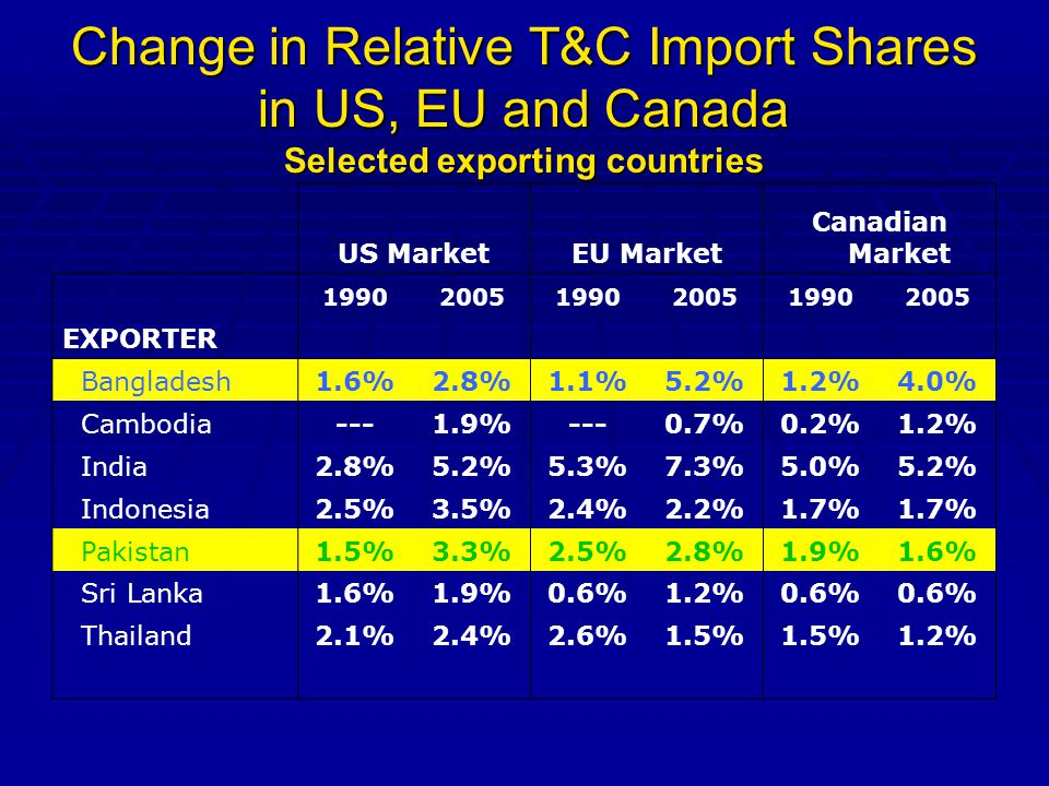 Change in Relative T&C Import Shares in US, EU and Canada Selected exporting countries US MarketEU Market Canadian Market 199020051990200519902005 EXPORTER Bangladesh1.6%2.8%1.1%5.2%1.2%4.0% Cambodia---1.9%---0.7%0.2%1.2% India2.8%5.2%5.3%7.3%5.0%5.2% Indonesia2.5%3.5%2.4%2.2%1.7% Pakistan1.5%3.3%2.5%2.8%1.9%1.6% Sri Lanka1.6%1.9%0.6%1.2%0.6% Thailand2.1%2.4%2.6%1.5% 1.2%
