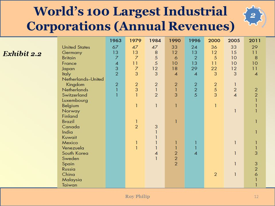 Worlds 100 Largest Industrial Corporations (Annual Revenues) Roy Philip 12 Exhibit 2.2
