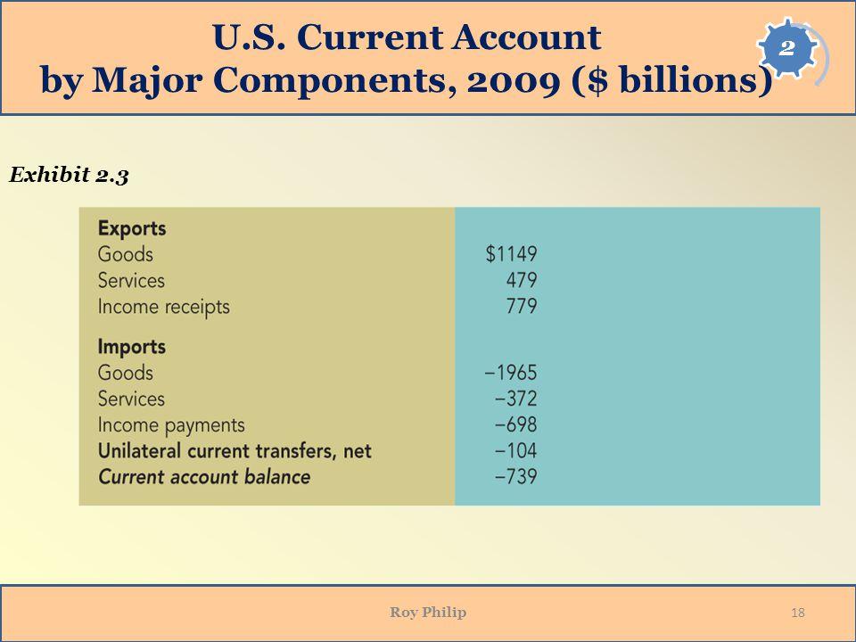 U.S. Current Account by Major Components, 2009 ($ billions) Roy Philip 18 Exhibit 2.3