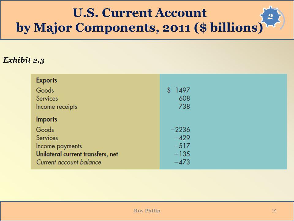 U.S. Current Account by Major Components, 2011 ($ billions) Roy Philip 19 Exhibit 2.3