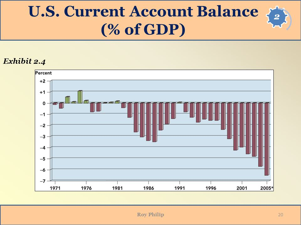 U.S. Current Account Balance (% of GDP) Exhibit 2.4 20 Roy Philip