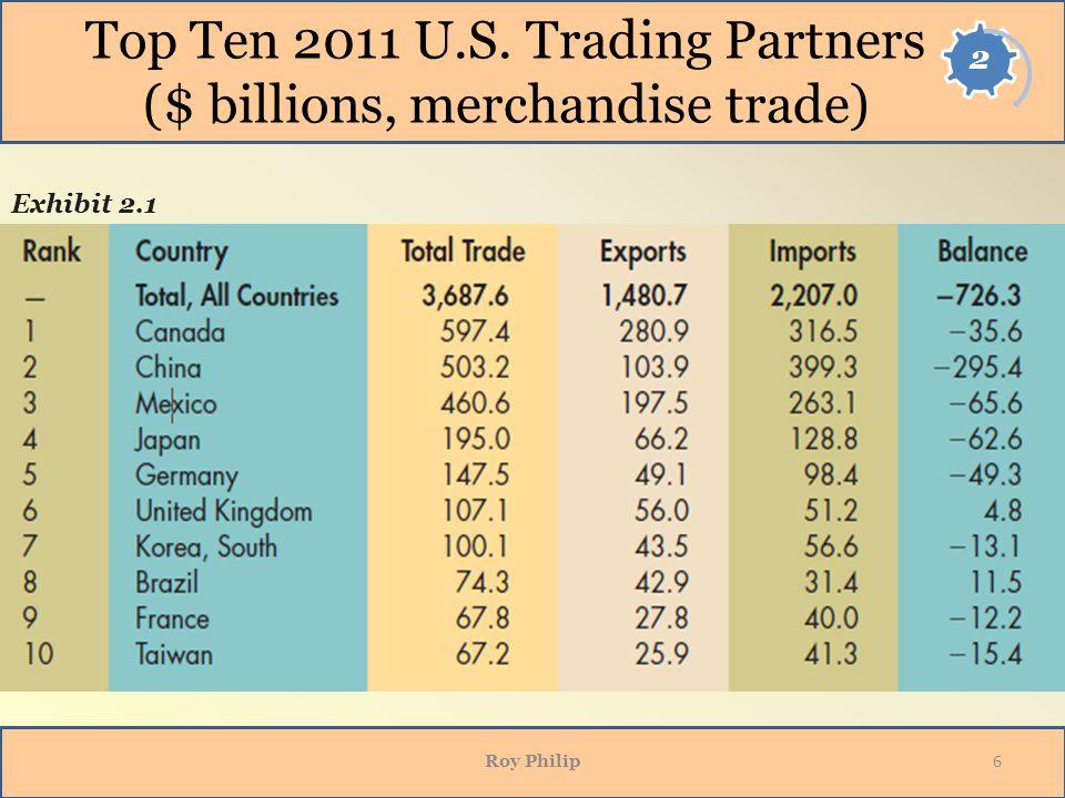 Top Ten 2011 U.S. Trading Partners ($ billions, merchandise trade) Roy Philip 6 Exhibit 2.1