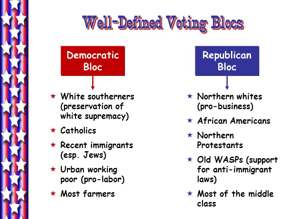 Well-Defined Voting Blocs Well-Defined Voting Blocs Democratic Bloc Republican Bloc White southerners (preservation of white supremacy) Catholics Rece