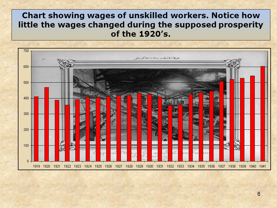 6 Chart showing wages of unskilled workers. Notice how little the wages changed during the supposed prosperity of the 1920s.