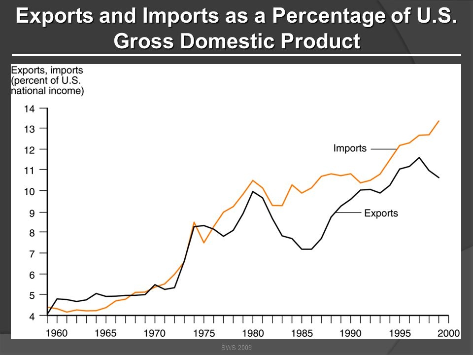 SWS 2009 International Trade: When we trade with other countries.