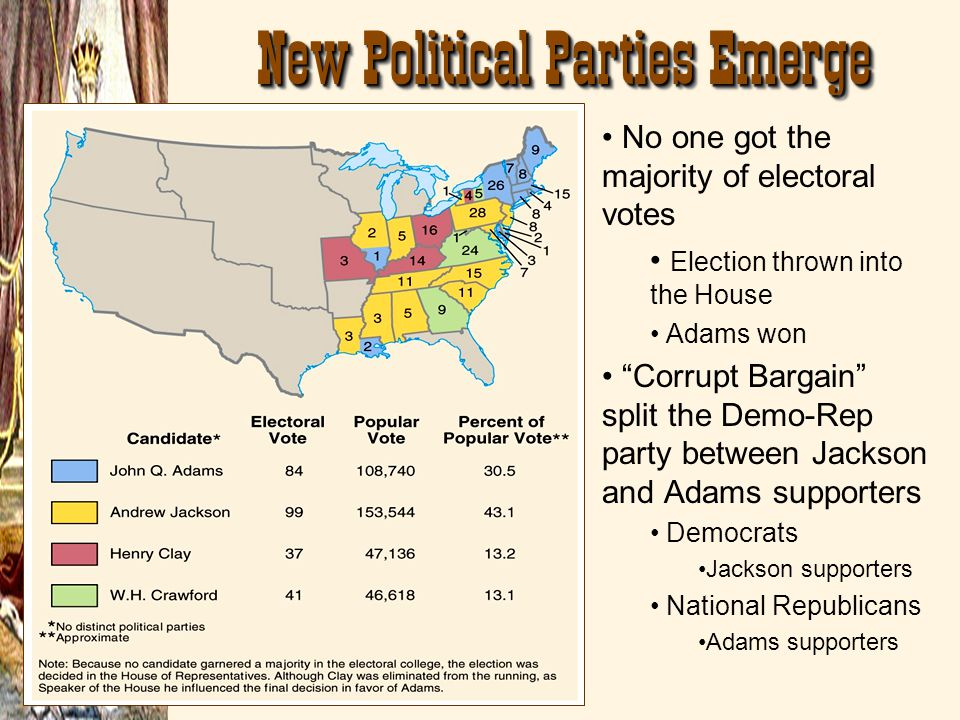 New Political Parties Emerge No one got the majority of electoral votes Election thrown into the House Adams won Corrupt Bargain split the Demo-Rep pa