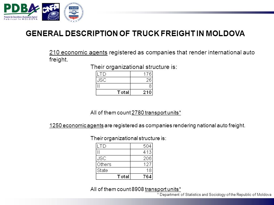 210 economic agents registered as companies that render international auto freight.