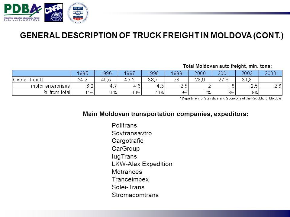 Total Moldovan auto freight, mln.