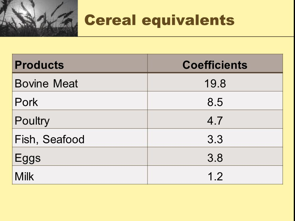 Cereal equivalents ProductsCoefficients Bovine Meat19.8 Pork8.5 Poultry4.7 Fish, Seafood3.3 Eggs3.8 Milk1.2