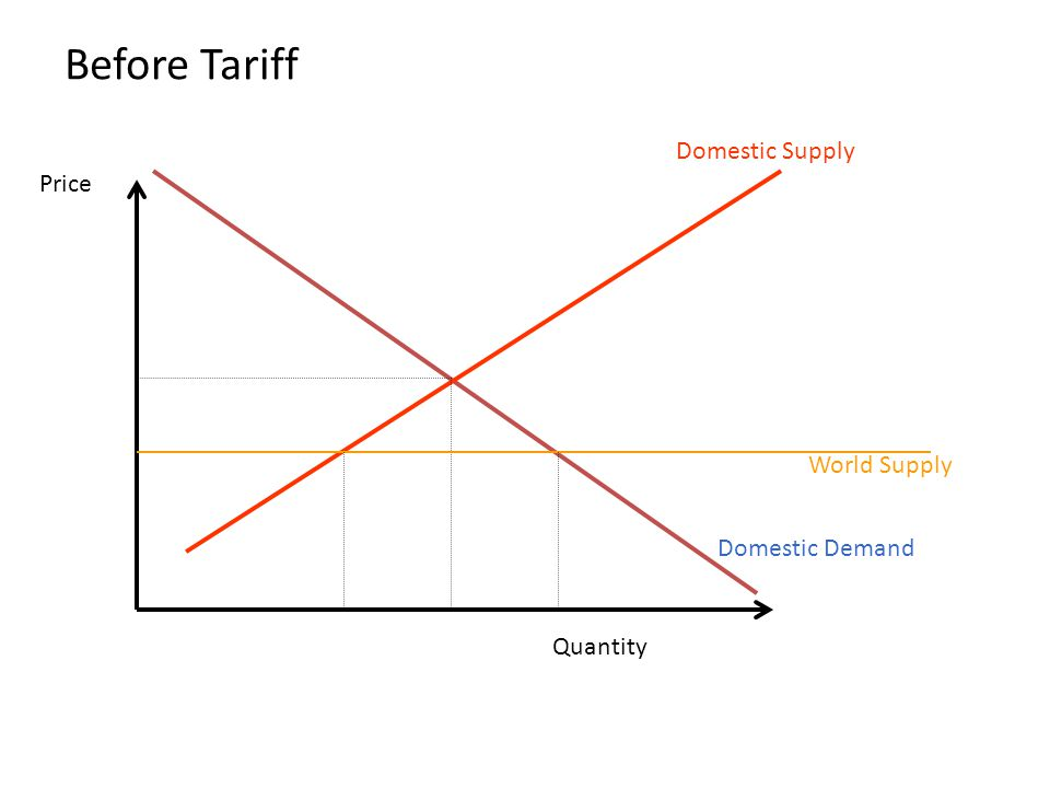 Before Tariff Domestic Supply Domestic Demand Quantity Price World Supply