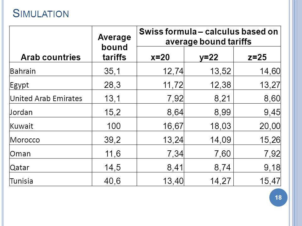S IMULATION 18 Arab countries Average bound tariffs Swiss formula – calculus based on average bound tariffs x=20y=22z=25 Bahrain 35,1 12,74 13,52 14,60 Egypt 28,3 11,72 12,38 13,27 United Arab Emirates 13,1 7,92 8,21 8,60 Jordan 15,2 8,64 8,99 9,45 Kuwait 100 16,67 18,03 20,00 Morocco 39,2 13,24 14,09 15,26 Oman 11,6 7,34 7,60 7,92 Qatar 14,5 8,41 8,74 9,18 Tunisia 40,6 13,40 14,27 15,47