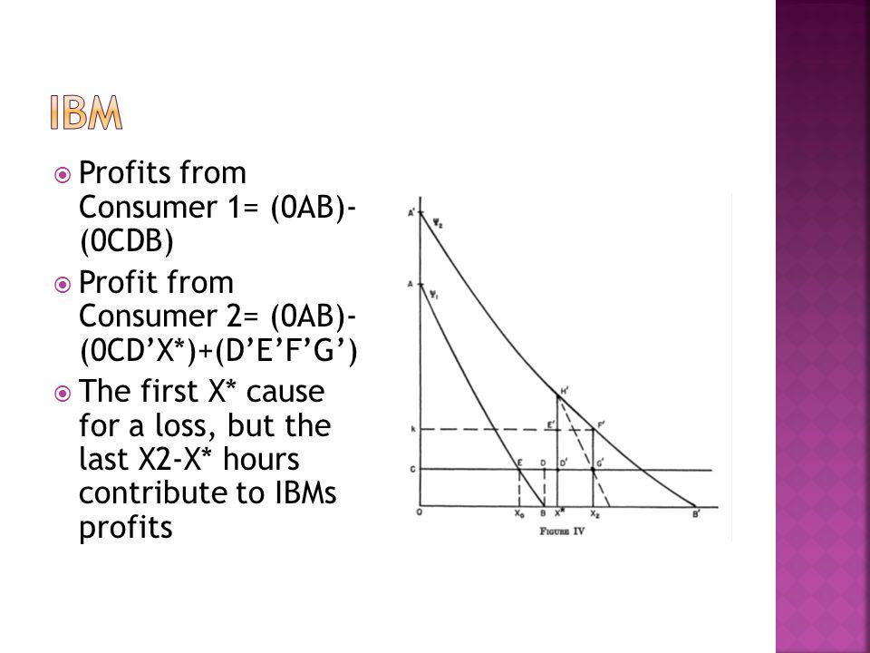 Profits from Consumer 1= (0AB)- (0CDB) Profit from Consumer 2= (0AB)- (0CDX*)+(DEFG) The first X* cause for a loss, but the last X2-X* hours contribut