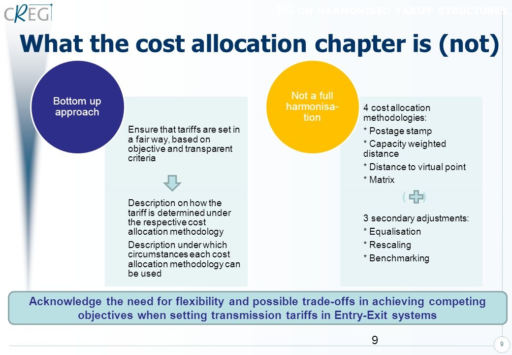 10 Cost allocation: capacity weighted distance method (1) Variant A of the « Capacity Weighted Distance » methodology cost allocated to each entry (exit) point depends on the weighted average distance from this entry (exit) point to each exit (entry) point TITLE OF THE PRESENTATION Exit X Dist 1 Dist 2 Dist 3 Dist 4 Entry 1 Entry 2 Entry 3 Entry 4 Cost allocated to Exit X = Underlying assumption of this methodology gas exiting at a specific exit point can come physically from any entry point