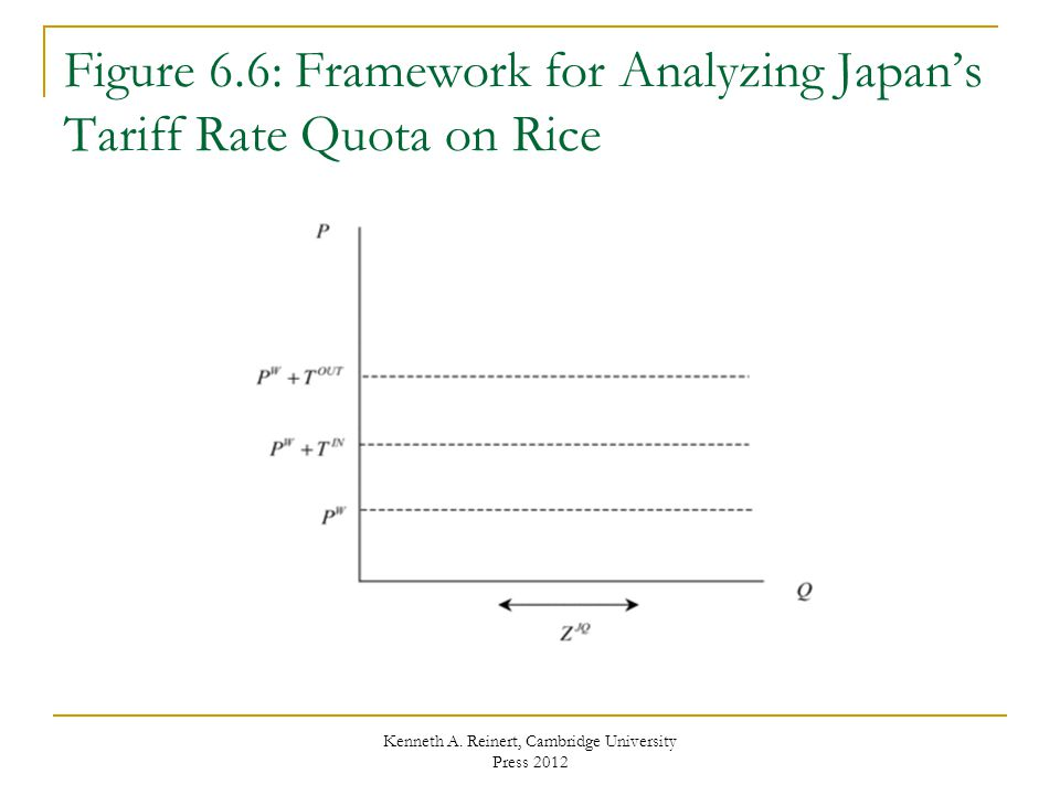 Figure 6.6: Framework for Analyzing Japans Tariff Rate Quota on Rice Kenneth A. Reinert, Cambridge University Press 2012