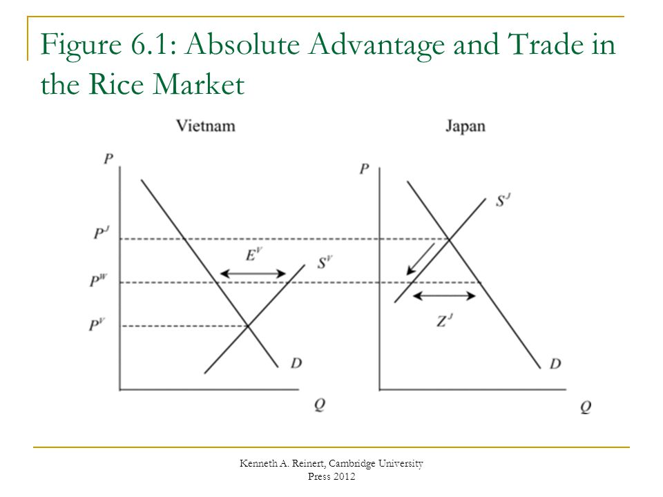 Figure 6.1: Absolute Advantage and Trade in the Rice Market Kenneth A. Reinert, Cambridge University Press 2012