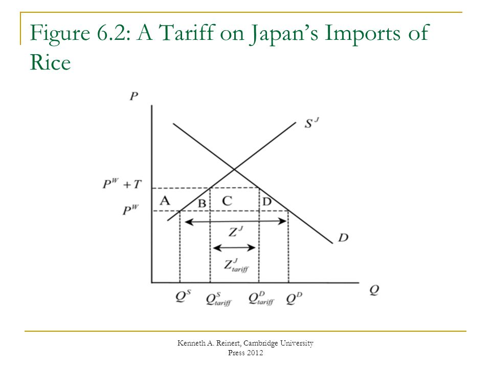 Figure 6.2: A Tariff on Japans Imports of Rice Kenneth A. Reinert, Cambridge University Press 2012