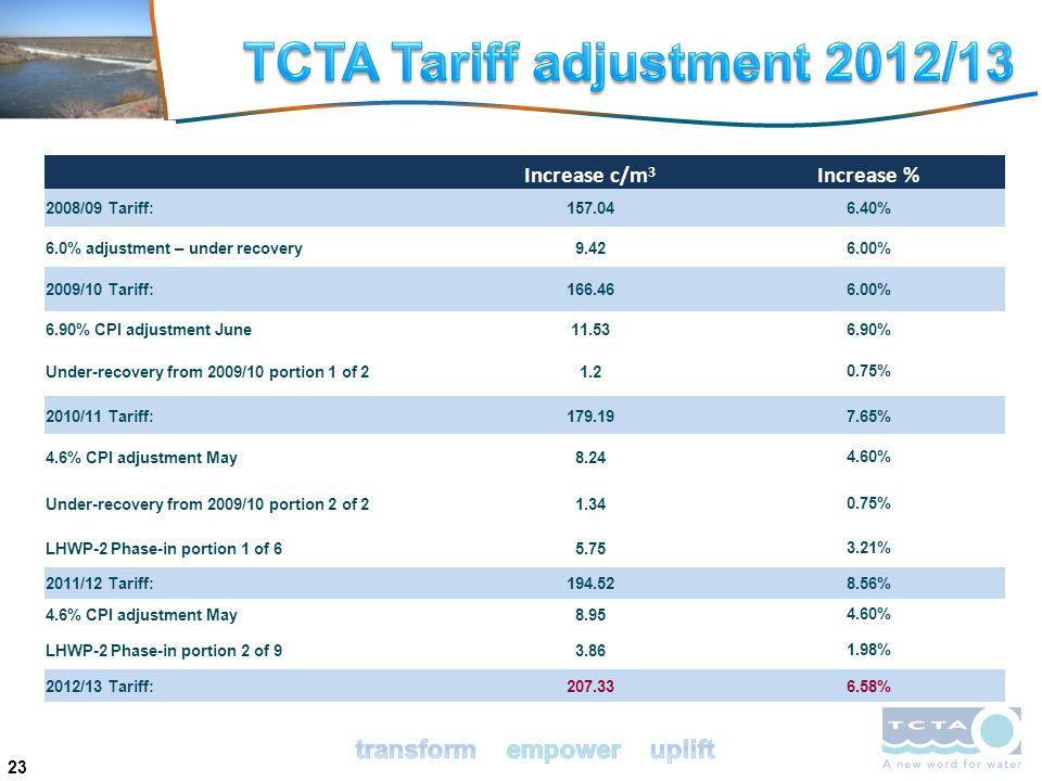 23 Increase c/m 3 Increase % 2008/09 Tariff:157.046.40% 6.0% adjustment – under recovery9.426.00% 2009/10 Tariff:166.466.00% 6.90% CPI adjustment June