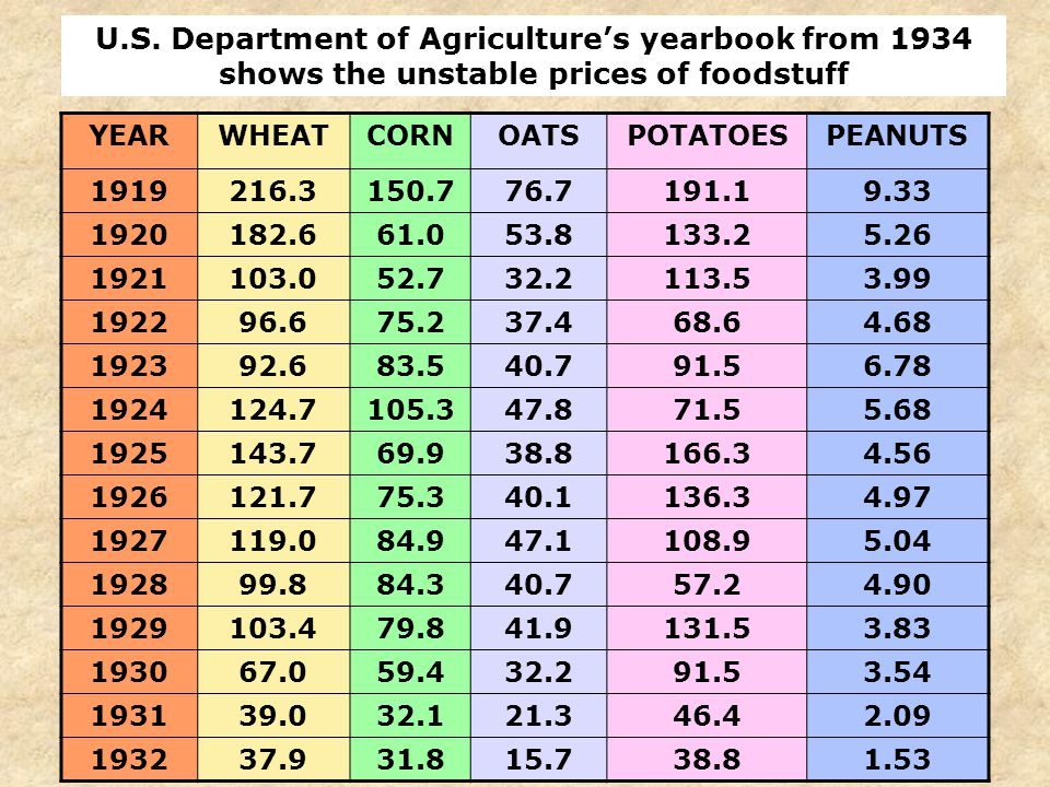 19 Farmers, who had been suffering during the 1920s, suffered further declines during the Great Depression. Wholesale food prices collapsed, which led