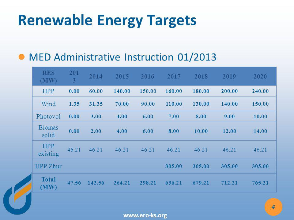 www.ero-ks.org Renewable Energy Targets 4 RES (MW) 201 3 2014201520162017201820192020 HPP 0.0060.00140.00150.00160.00180.00200.00240.00 Wind 1.3531.3570.0090.00110.00130.00140.00150.00 Photovol 0.003.004.006.007.008.009.0010.00 Biomas solid 0.002.004.006.008.0010.0012.0014.00 HPP existing 46.21 HPP Zhur 305.00 Total (MW) 47.56142.56264.21298.21636.21679.21712.21765.21 MED Administrative Instruction 01/2013