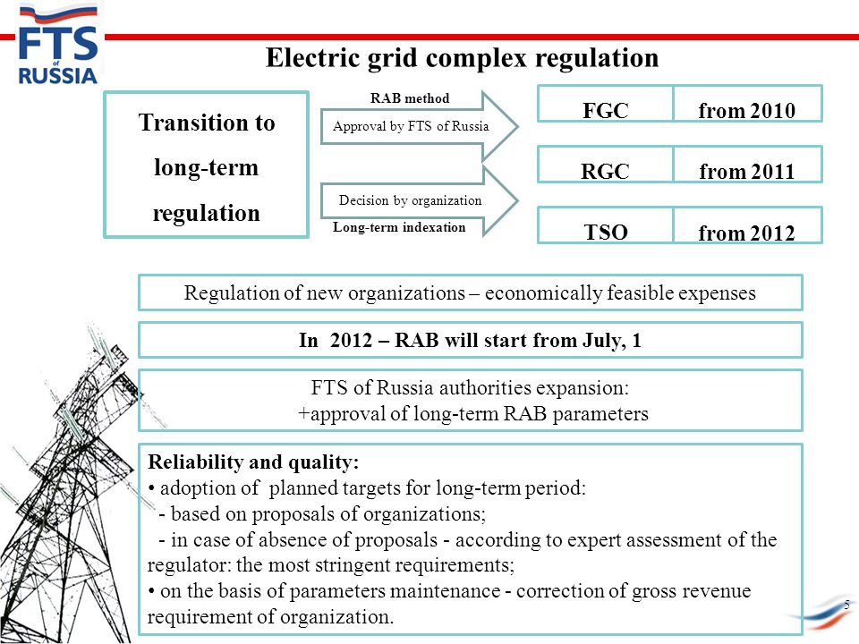 Electric grid complex regulation FTS of Russia authorities expansion: +approval of long-term RAB parameters Regulation of new organizations – economically feasible expenses Reliability and quality: adoption of planned targets for long-term period: - based on proposals of organizations; - in case of absence of proposals - according to expert assessment of the regulator: the most stringent requirements; on the basis of parameters maintenance - correction of gross revenue requirement of organization.