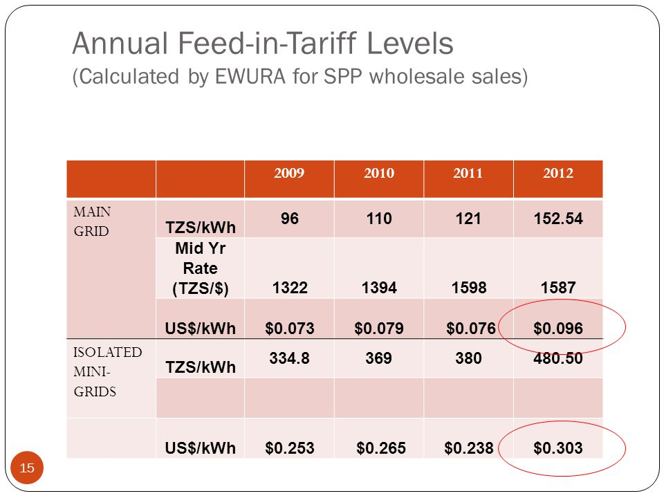 Annual Feed-in-Tariff Levels (Calculated by EWURA for SPP wholesale sales) MAIN GRID TZS/kWh Mid Yr Rate (TZS/$) US$/kWh $0.073$0.079 $0.076$0.096 ISOLATED MINI- GRIDS TZS/kWh US$/kWh $0.253 $0.265$0.238$