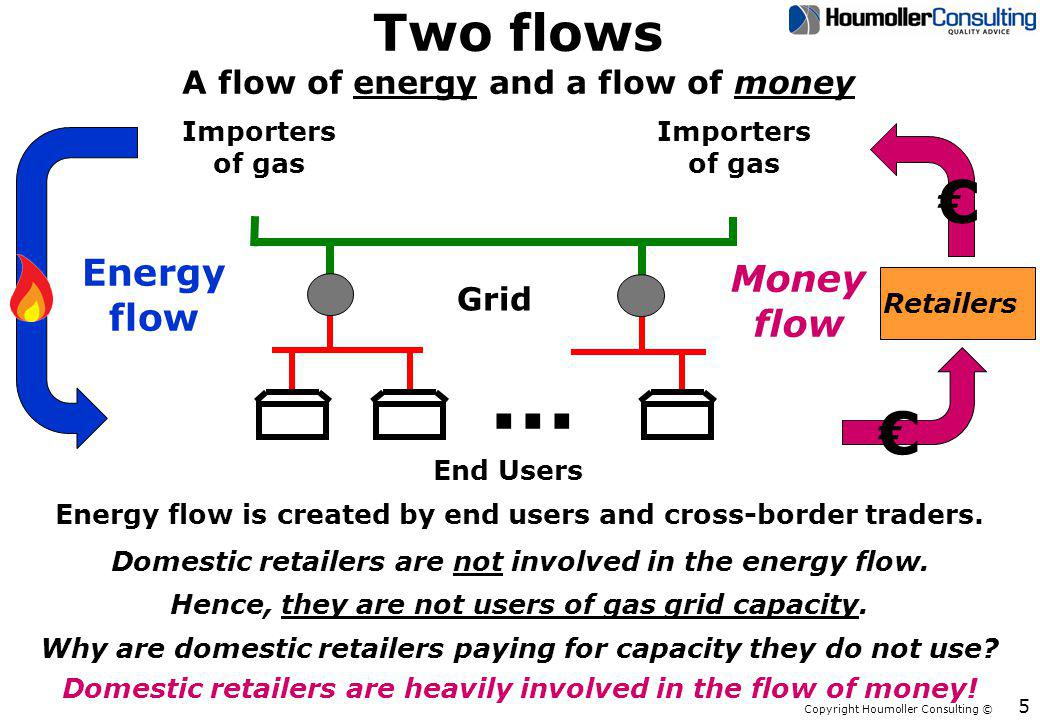 Copyright Houmoller Consulting © Two flows A flow of energy and a flow of money 5 Grid...