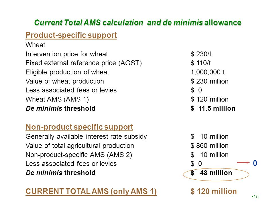 15 Current Total AMS calculation and de minimis allowance Product-specific support Wheat Intervention price for wheat$ 230/t Fixed external reference price (AGST)$ 110/t Eligible production of wheat1,000,000 t Value of wheat production$ 230 million Less associated fees or levies$ 0 Wheat AMS (AMS 1)$ 120 million De minimis threshold$ 11.5 million Non-product specific support Generally available interest rate subsidy$ 10 million Value of total agricultural production$ 860 million Non-product-specific AMS (AMS 2)$ 10 million Less associated fees or levies$ 0 De minimis threshold$ 43 million CURRENT TOTAL AMS (only AMS 1)$ 120 million 0