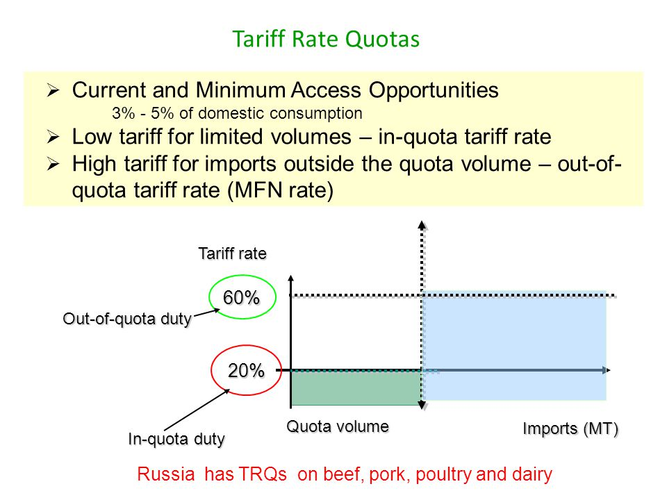 Tariff Rate Quotas Russia has TRQs on beef, pork, poultry and dairy Current and Minimum Access Opportunities 3% - 5% of domestic consumption Low tariff for limited volumes – in-quota tariff rate High tariff for imports outside the quota volume – out-of- quota tariff rate (MFN rate) 20% 60% In-quota duty Tariff rate Quota volume Imports (MT) Out-of-quota duty