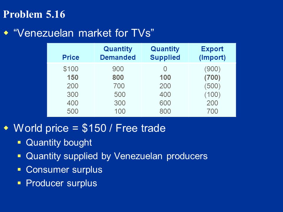 Problem 5.16 Venezuelan market for TVs World price = $150 / Free trade Quantity bought Quantity supplied by Venezuelan producers Consumer surplus Producer surplus Price Quantity Demanded Quantity Supplied Export (Import) $100 150 200 300 400 500 900 800 700 500 300 100 0 100 200 400 600 800 (900) (700) (500) (100) 200 700