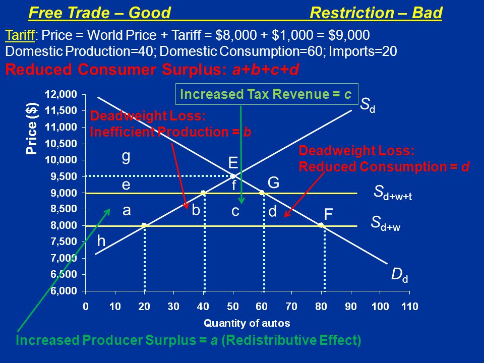 Free Trade – GoodRestriction – Bad Price ($) SdSd F S d+w E f G S d+w+t ab c d e g DdDd h Tariff: Price = World Price + Tariff = $8,000 + $1,000 = $9,000 Domestic Production=40; Domestic Consumption=60; Imports=20 Reduced Consumer Surplus: a+b+c+d Increased Producer Surplus = a (Redistributive Effect) Increased Tax Revenue = c Deadweight Loss: Inefficient Production = b Deadweight Loss: Reduced Consumption = d