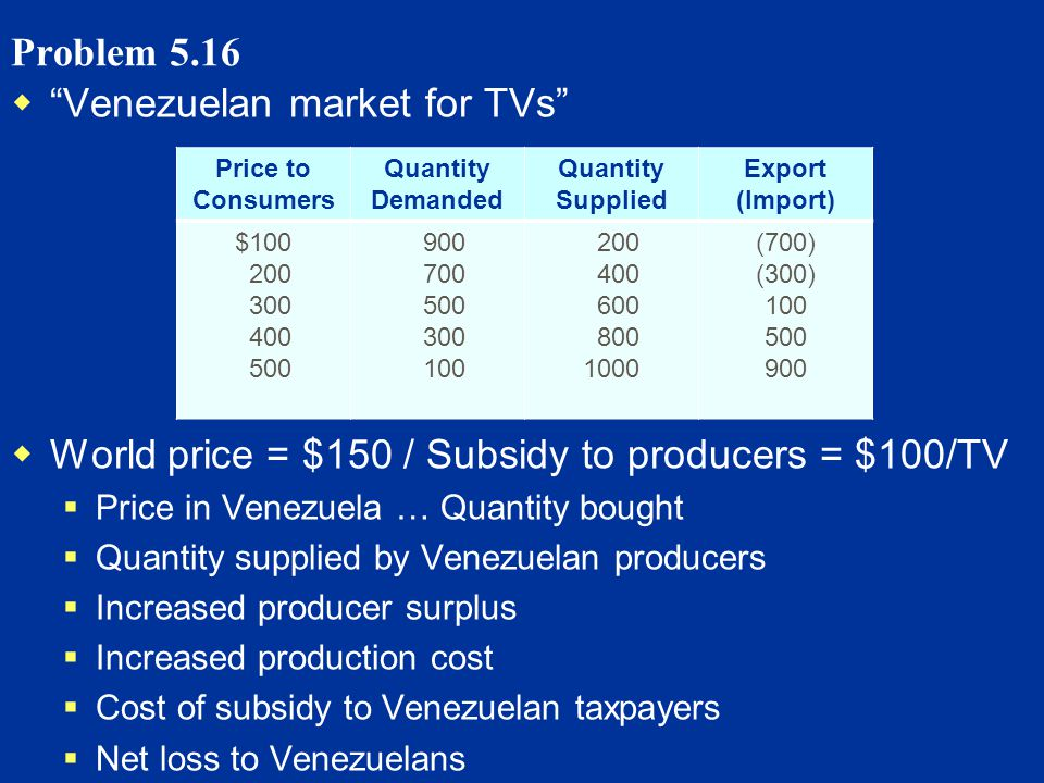 Problem 5.16 Venezuelan market for TVs World price = $150 / Subsidy to producers = $100/TV Price in Venezuela … Quantity bought Quantity supplied by Venezuelan producers Increased producer surplus Increased production cost Cost of subsidy to Venezuelan taxpayers Net loss to Venezuelans Price to Consumers Quantity Demanded Quantity Supplied Export (Import) $100 200 300 400 500 900 700 500 300 100 200 400 600 800 1000 (700) (300) 100 500 900