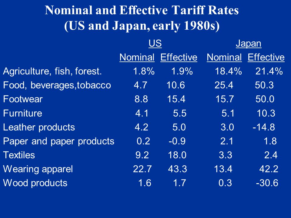 Nominal and Effective Tariff Rates (US and Japan, early 1980s) USJapan Nominal EffectiveNominal Effective Agriculture, fish, forest.
