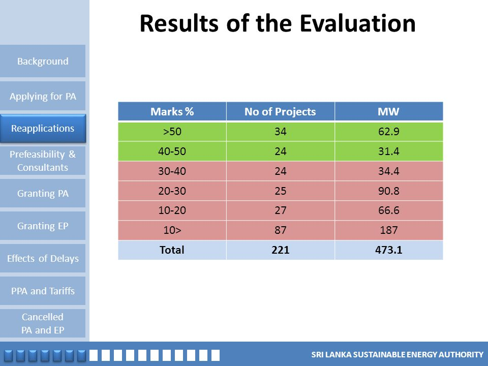 SRI LANKA SUSTAINABLE ENERGY AUTHORITY Results of the Evaluation Reapplications Granting PA Background Applying for PA Prefeasibility & Consultants Gr