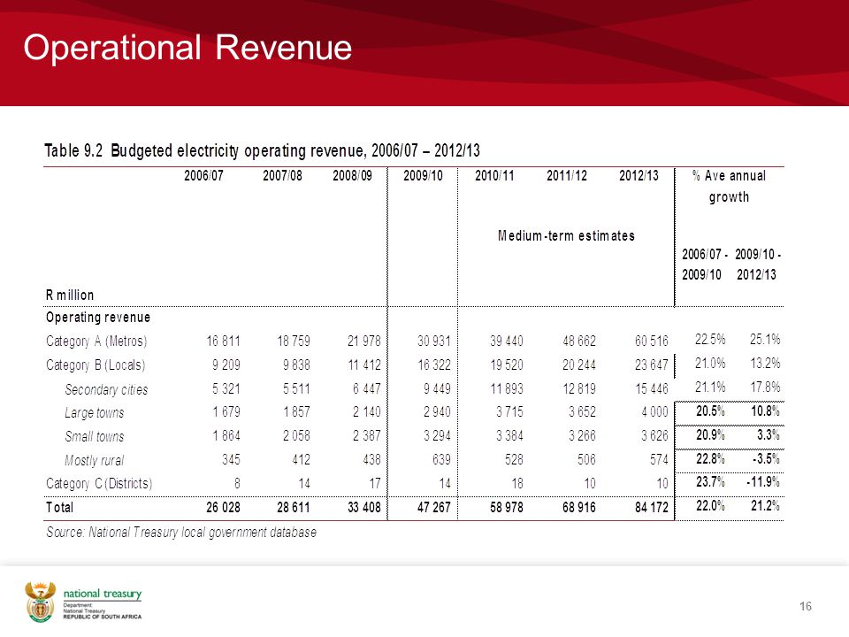 Operational Revenue 16