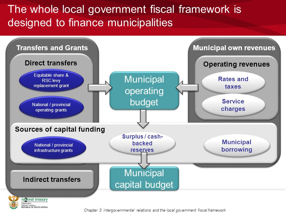 Municipal own revenues Transfers and Grants Direct transfers The whole local government fiscal framework is designed to finance municipalities 2 Municipal operating budget Municipal capital budget Equitable share & RSC levy replacement grant National / provincial operating grants Operating revenues Rates and taxes Sources of capital funding Service charges Municipal borrowing National / provincial infrastructure grants Surplus / cash- backed reserves Chapter 3 Intergovernmental relations and the local government fiscal framework Indirect transfers