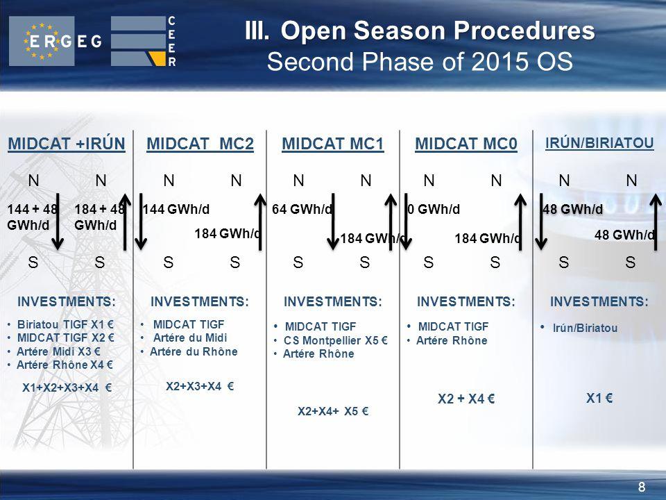 8 III. Open Season Procedures III.