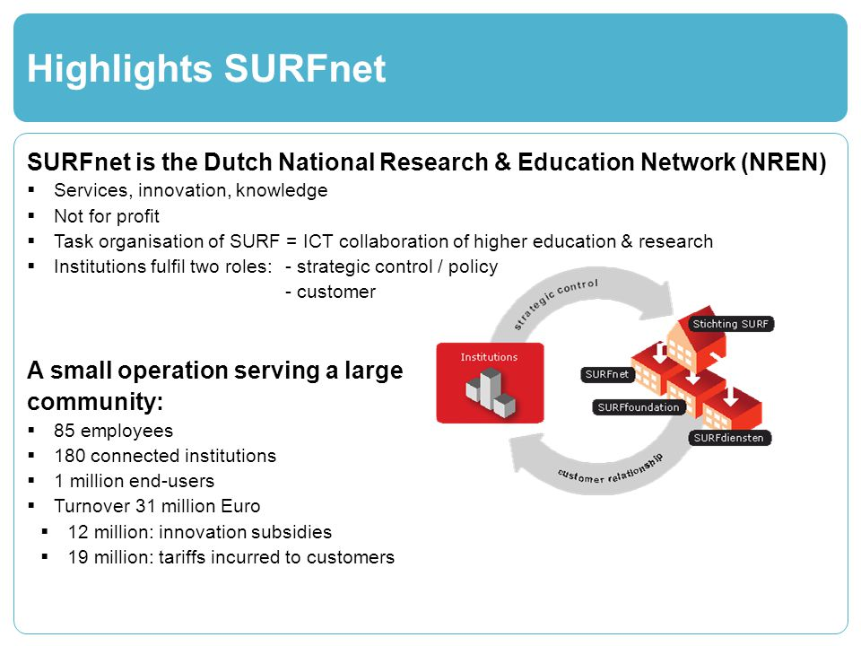 Highlights SURFnet SURFnet is the Dutch National Research & Education Network (NREN) Services, innovation, knowledge Not for profit Task organisation