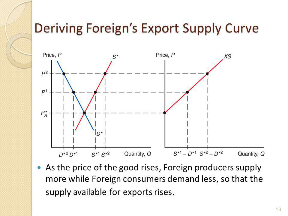 Deriving Foreigns Export Supply Curve As the price of the good rises, Foreign producers supply more while Foreign consumers demand less, so that the s